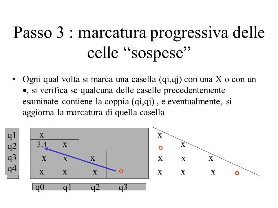 Passo 3 : marcatura progressiva delle celle sospese Ogni qual volta si marca una casella (qi,qj) con una X o con un, si verifica se qualcuna delle caselle precedentemente esaminate contiene la coppia (qi,qj), e eventualmente, si aggiorna la marcatura di quella casella q0q1q2q3 q1 q2 q3 q4 x 3,4 x x x x x x x x x x x x x x x
