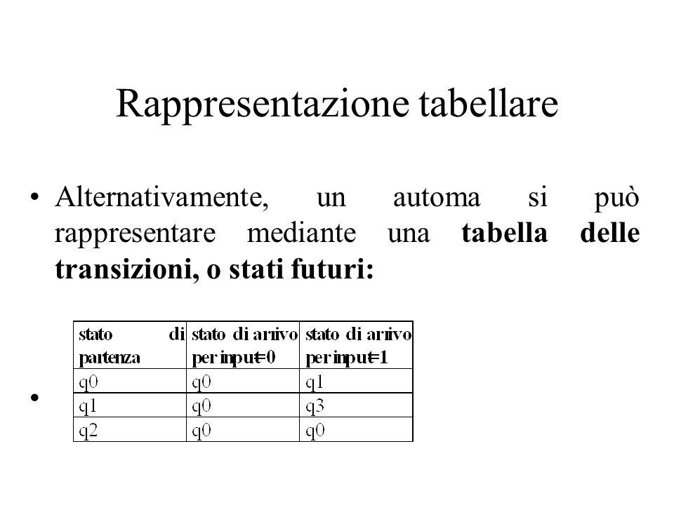 Rappresentazione tabellare Alternativamente, un automa si può rappresentare mediante una tabella delle transizioni, o stati futuri: