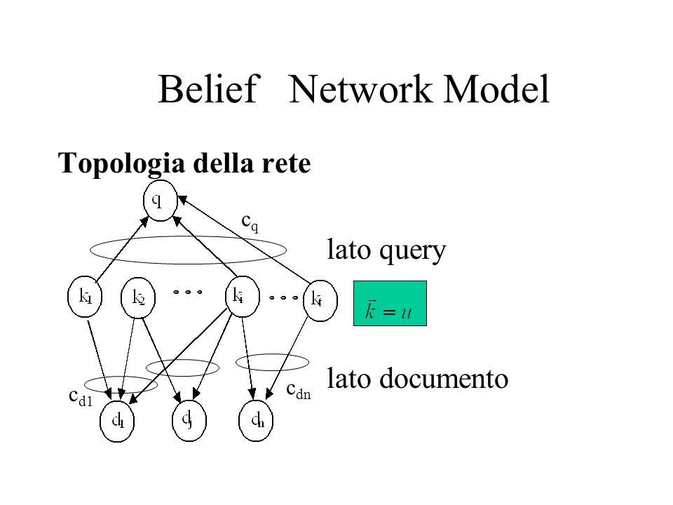 Belief Network Model Topologia della rete lato query lato documento cqcq c d1 c dn