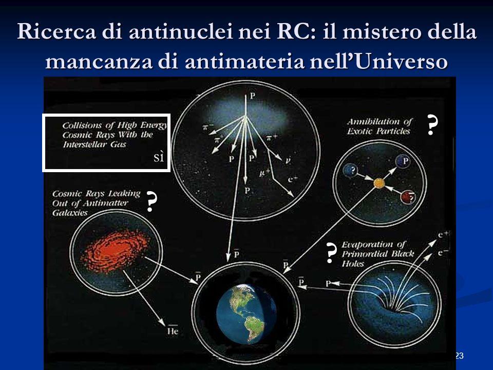 23 Ricerca di antinuclei nei RC: il mistero della mancanza di antimateria nellUniverso Earth sì ? ? ?