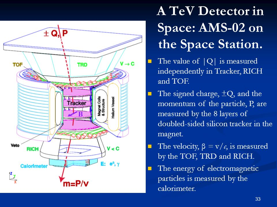 33 A TeV Detector in Space: AMS-02 on the Space Station. The value of |Q| is measured independently in Tracker, RICH and TOF. The signed charge, ±Q, a
