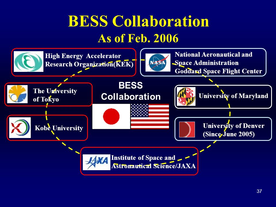 37 BESS Collaboration The University of Tokyo High Energy Accelerator Research Organization(KEK) University of Maryland Kobe University Institute of S
