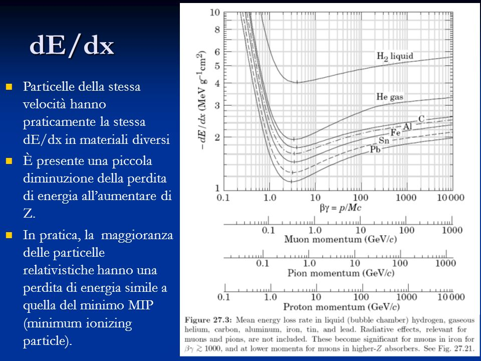 47 dE/dx Particelle della stessa velocità hanno praticamente la stessa dE/dx in materiali diversi È presente una piccola diminuzione della perdita di