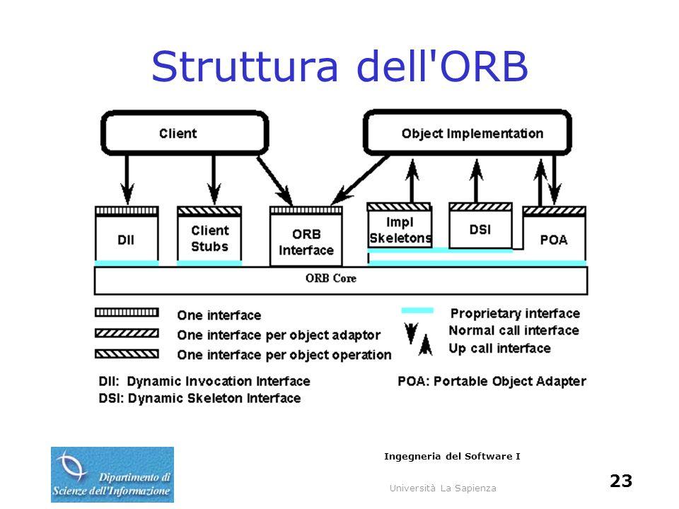 Università La Sapienza Ingegneria del Software I 23 Struttura dell'ORB