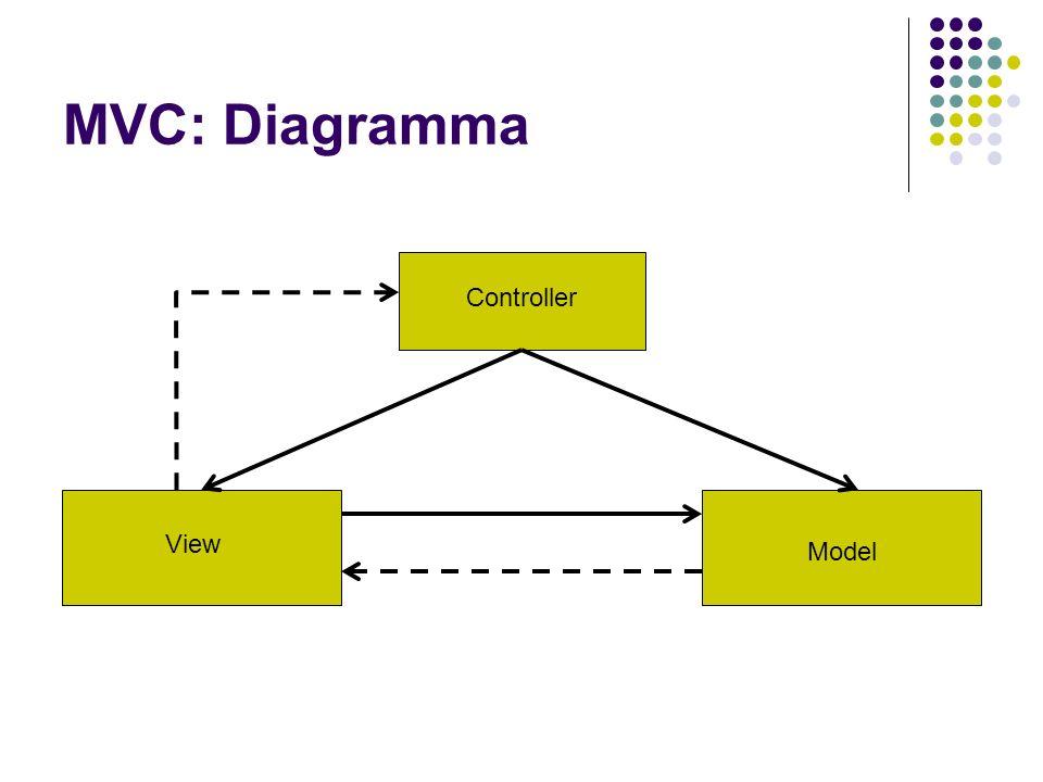 Problemi MVC su Web Connessioni senza stato fra client e server Come notificare modifiche nel model.