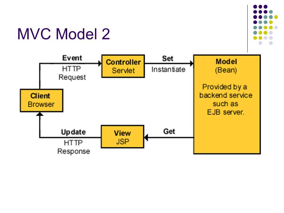 Struts e MVC Struts: framework che implementa il pattern MVC per lo sviluppo di web applications Struts integra ed estende alcuni componenti di Java Enterprise Edition Arricchisce le API Java per la gestione delle Servlet e offre tag aggiuntivi per le Java Server Pages (JSP)