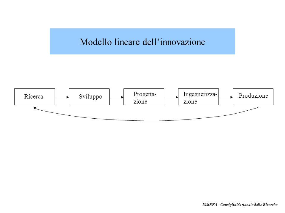 RicercaSviluppo Produzione Progetta- zione Ingegnerizza- zione Modello lineare dellinnovazione ISSiRFA– Consiglio Nazionale delle Ricerche