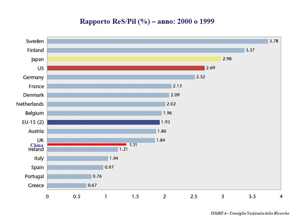 Rapporto ReS/Pil (%) – anno: 2000 o 1999 ISSiRFA– Consiglio Nazionale delle Ricerche China 1.31