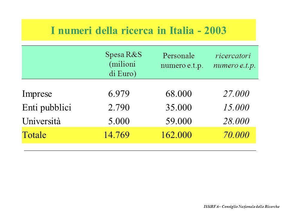 Imprese6.97968.00027.000 Enti pubblici2.79035.00015.000 Università5.00059.00028.000 Totale 14.769 162.00070.000 Spesa R&S (milioni di Euro) Personale numero e.t.p.