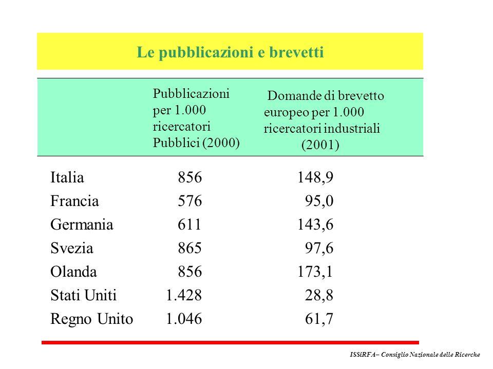 Italia 856148,9 Francia 576 95,0 Germania 611143,6 Svezia 865 97,6 Olanda 856 173,1 Stati Uniti 1.428 28,8 Regno Unito 1.046 61,7 Pubblicazioni per 1.000 ricercatori Pubblici (2000) Domande di brevetto europeo per 1.000 ricercatori industriali (2001) Le pubblicazioni e brevetti ISSiRFA– Consiglio Nazionale delle Ricerche
