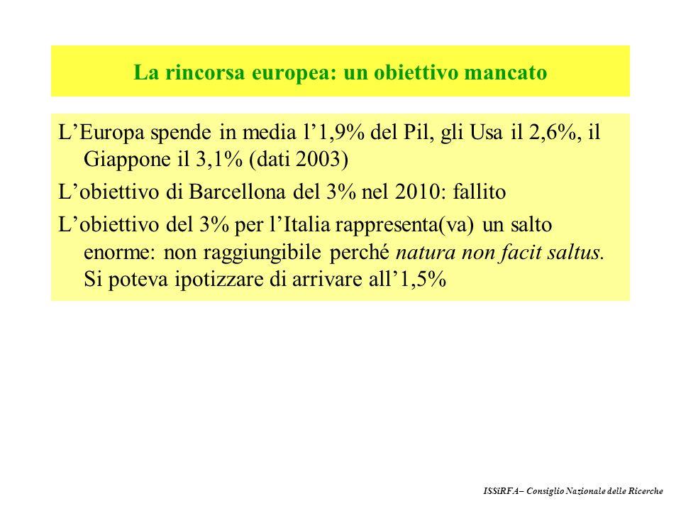 LEuropa spende in media l1,9% del Pil, gli Usa il 2,6%, il Giappone il 3,1% (dati 2003) Lobiettivo di Barcellona del 3% nel 2010: fallito Lobiettivo del 3% per lItalia rappresenta(va) un salto enorme: non raggiungibile perché natura non facit saltus.
