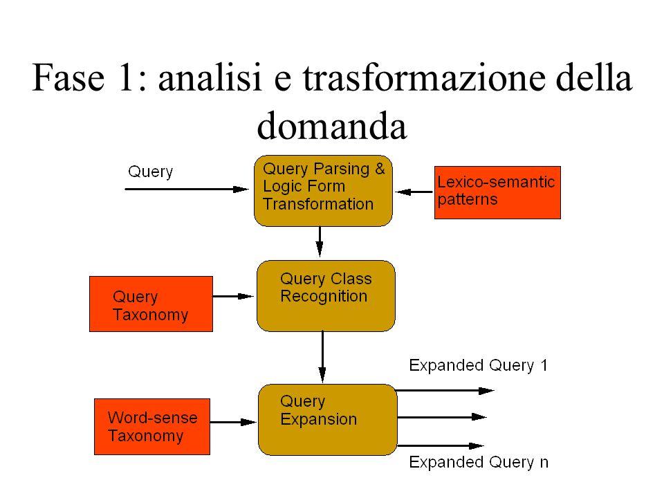 Fase 1: analisi e trasformazione della domanda