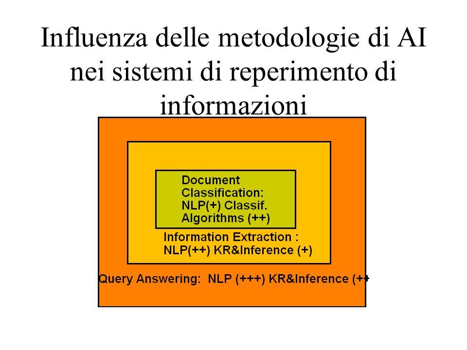 Influenza delle metodologie di AI nei sistemi di reperimento di informazioni