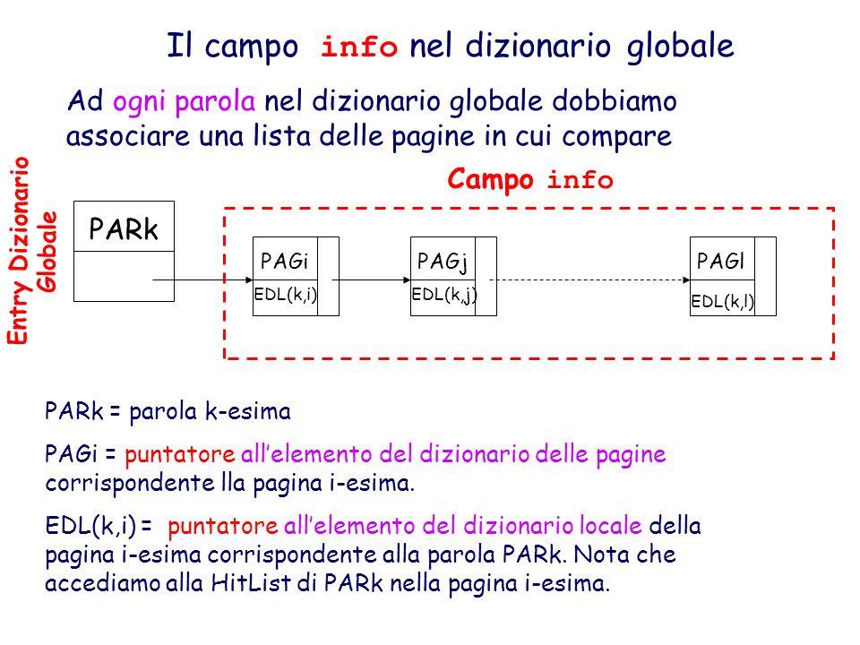 Il campo info nel dizionario globale Ad ogni parola nel dizionario globale dobbiamo associare una lista delle pagine in cui compare PARk = parola k-es