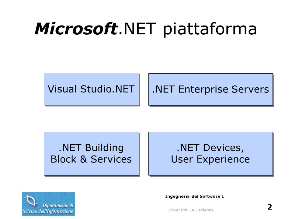 Università La Sapienza Ingegneria del Software I 3 Microsoft.NET piattaforma Visual Studio.NET.NET Enterprise Servers.NET Building Block & Services.NET Devices, User Experience