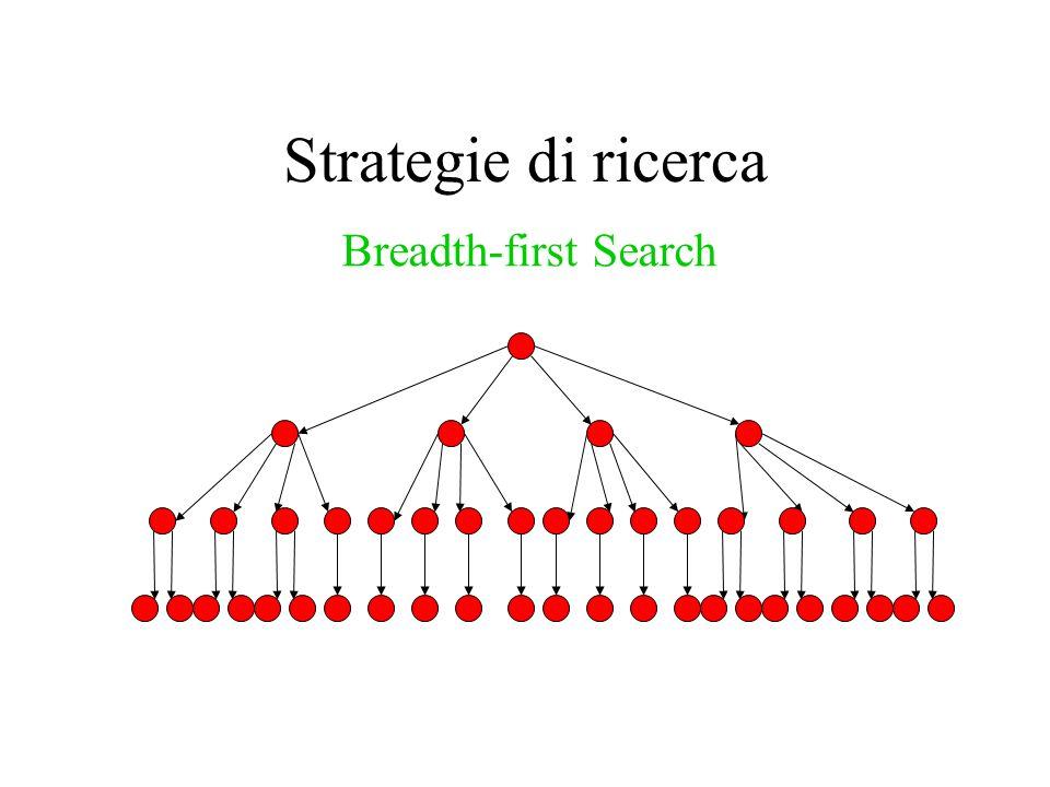 Strategie di ricerca Breadth-first Search