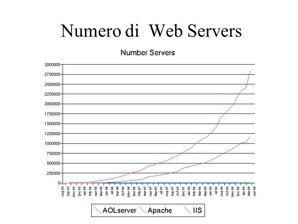 Numero di pagine Web