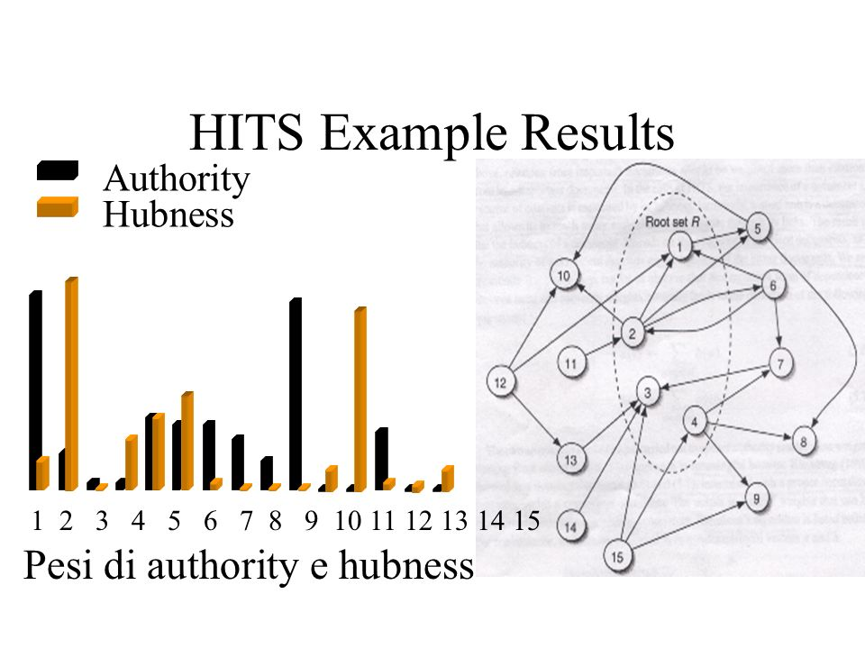 HITS Example Results Authority Hubness 1 2 3 4 5 6 7 8 9 10 11 12 13 14 15 Pesi di authority e hubness