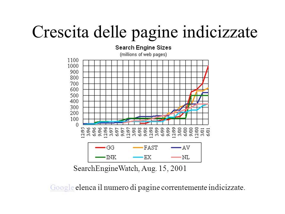 Crescita delle pagine indicizzate GoogleGoogle elenca il numero di pagine correntemente indicizzate. SearchEngineWatch, Aug. 15, 2001