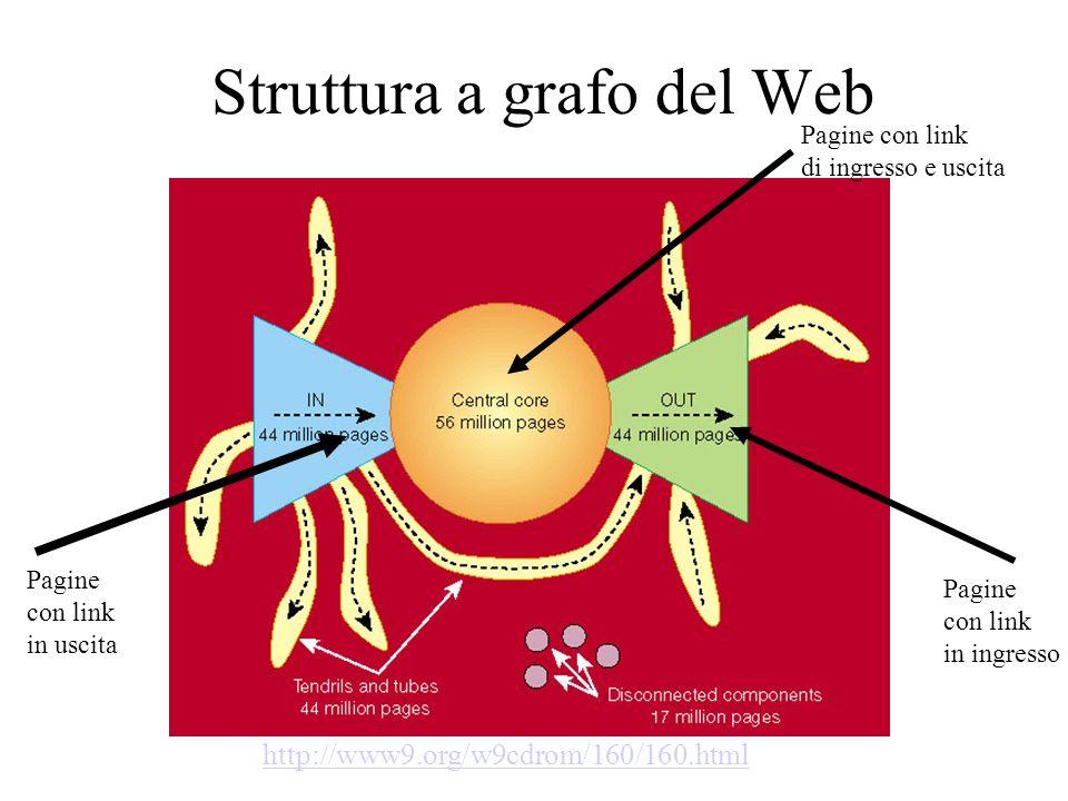 Struttura a grafo del Web http://www9.org/w9cdrom/160/160.html Pagine con link in uscita Pagine con link in ingresso Pagine con link di ingresso e usc