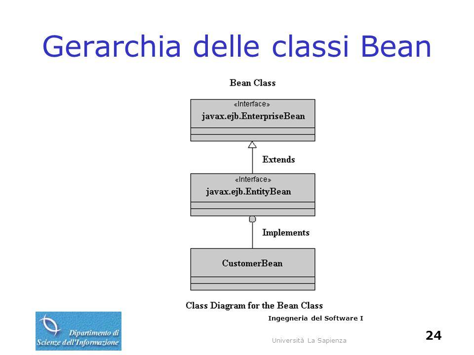 Università La Sapienza Ingegneria del Software I 24 Gerarchia delle classi Bean
