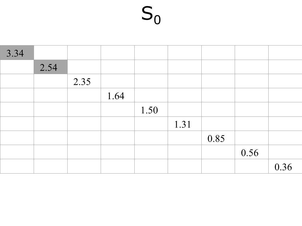 S0S0 3.34 2.54 2.35 1.64 1.50 1.31 0.85 0.56 0.36