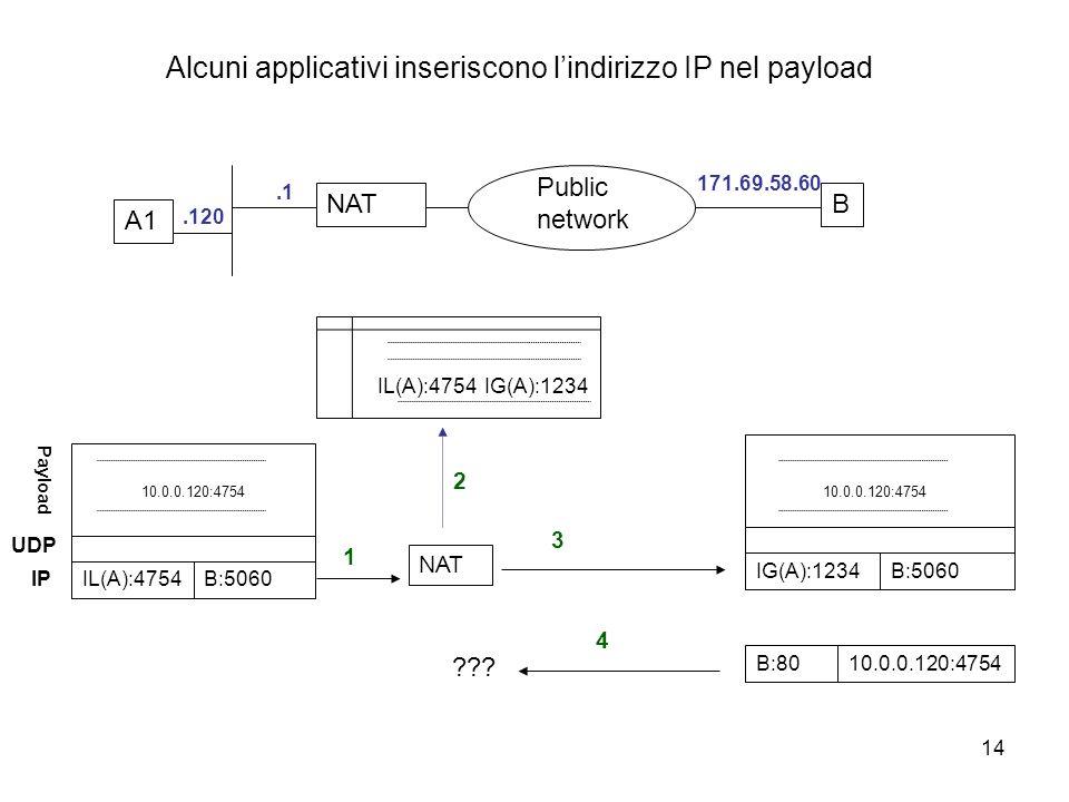 14 Alcuni applicativi inseriscono lindirizzo IP nel payload NATB Public network.1 171.69.58.60 A1.120 IL(A):4754IG(A):1234 NAT 2 UDP 1 IL(A):4754B:5060 IP Payload 10.0.0.120:4754 3 IG(A):1234B:5060 10.0.0.120:4754 B:80 4