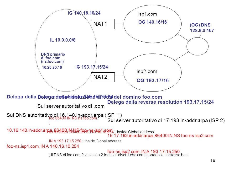 16 (OG) DNS 128.9.0.107 IL 10.0.0.0/8 DNS primario di foo.com (ns.foo.com) 10.20.20.10 NAT2 isp2.com OG 193.17/16 IG 193.17.15/24 IG 140.16.10/24 NAT1 isp1.com OG 140.16/16 Delega della reverse resolution 140.16.10/24 Sul DNS autoritativo di 16.140.in-addr.arpa (ISP 1) 10.16.140.in-addr.arpa.