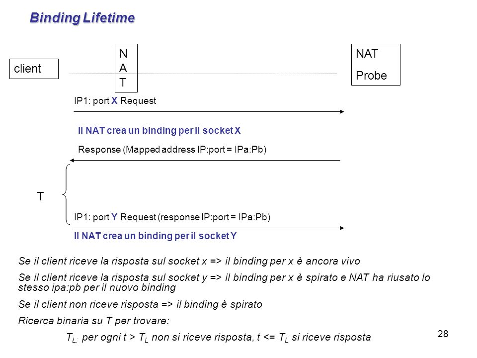 28 Binding Lifetime NAT Probe client NATNAT IP1: port X Request Response (Mapped address IP:port = IPa:Pb) Il NAT crea un binding per il socket X T IP1: port Y Request (response IP:port = IPa:Pb) Il NAT crea un binding per il socket Y Se il client riceve la risposta sul socket x => il binding per x è ancora vivo Se il client riceve la risposta sul socket y => il binding per x è spirato e NAT ha riusato lo stesso ipa:pb per il nuovo binding Se il client non riceve risposta => il binding è spirato Ricerca binaria su T per trovare: T L: per ogni t > T L non si riceve risposta, t <= T L si riceve risposta