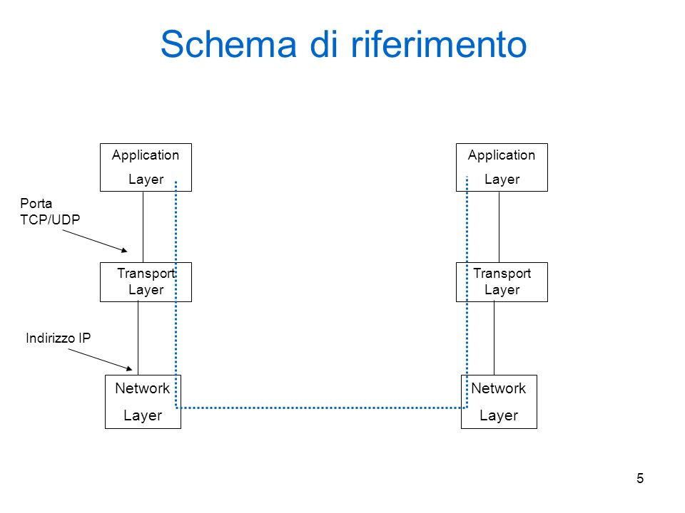 5 Schema di riferimento Network Layer Transport Layer Application Layer Network Layer Transport Layer Application Layer Indirizzo IP Porta TCP/UDP