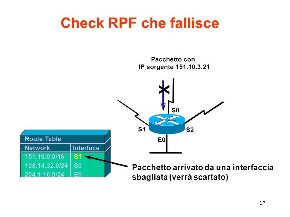 17 Route Table Network Interface 151.10.0.0/16S1 198.14.32.0/24S0 204.1.16.0/24E0 Check RPF che fallisce Pacchetto arrivato da una interfaccia sbaglia