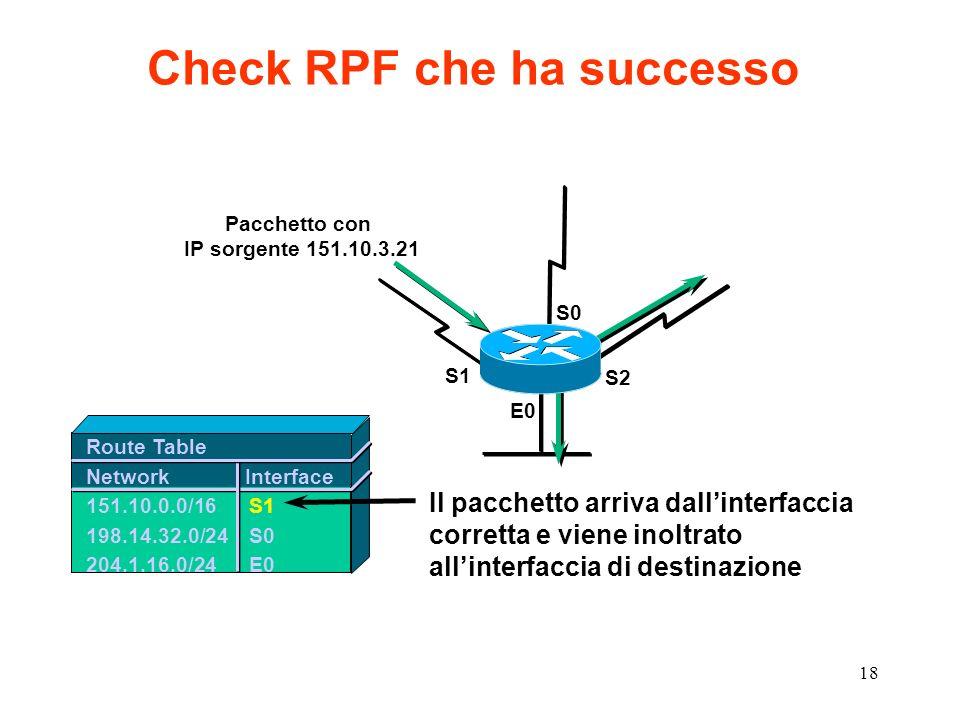18 Check RPF che ha successo Route Table Network Interface 151.10.0.0/16S1 198.14.32.0/24S0 204.1.16.0/24E0 E0 S1 S0 S2 Il pacchetto arriva dallinterf