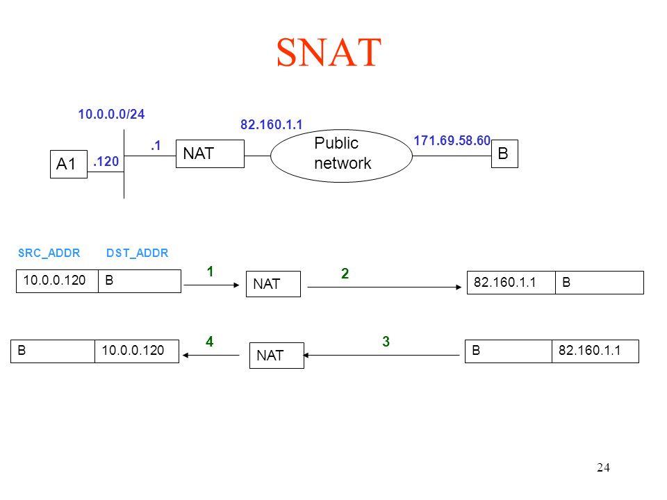 24 SNAT NATB Public network.1 171.69.58.60 A1.120 10.0.0.120B SRC_ADDRDST_ADDR 1 NAT 82.160.1.1B 2 B 3 B10.0.0.120 4 10.0.0.0/24 82.160.1.1 NAT