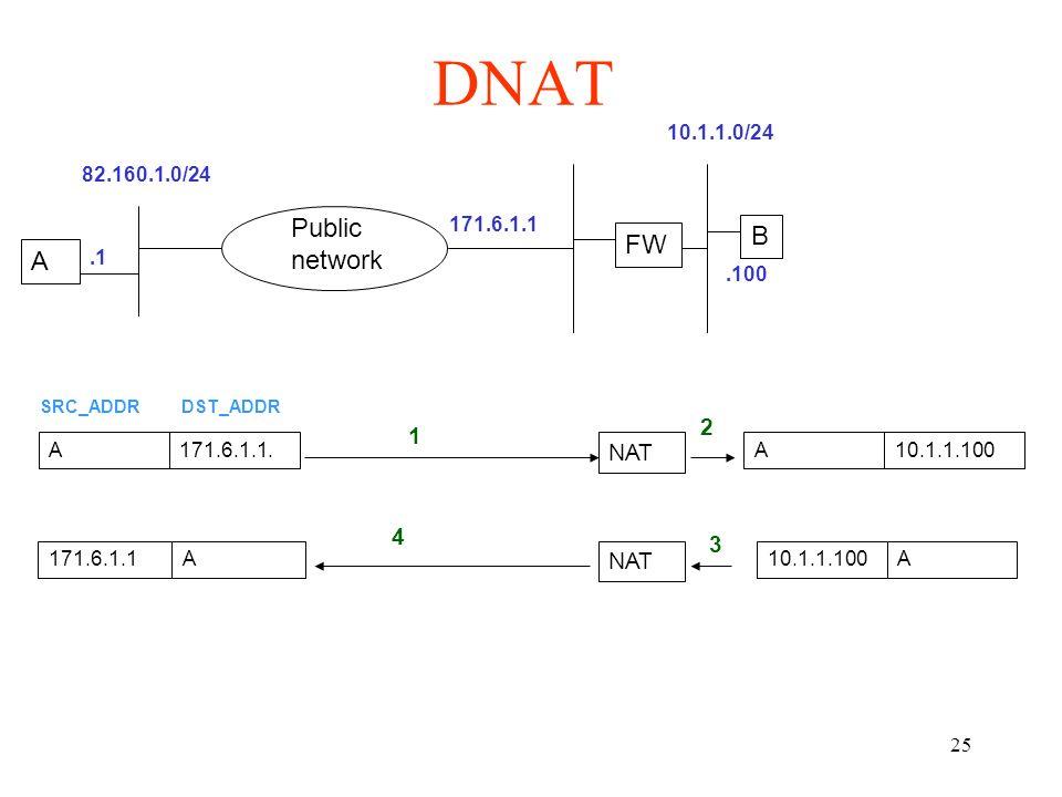 25 DNAT B Public network 171.6.1.1 A.1 A171.6.1.1. SRC_ADDRDST_ADDR 1 NAT A10.1.1.100 2 A 3 171.6.1.1A 4 82.160.1.0/24 NAT FW 10.1.1.0/24.100
