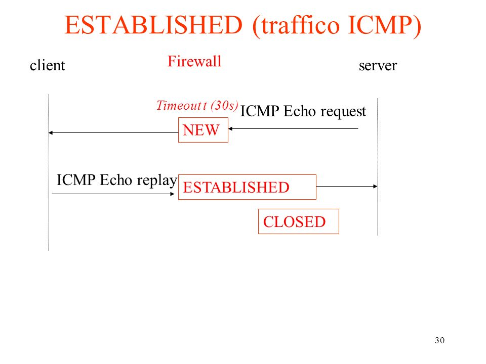 30 ESTABLISHED (traffico ICMP) clientserver ICMP Echo request ICMP Echo replay Firewall NEW ESTABLISHED Timeout t (30s) CLOSED