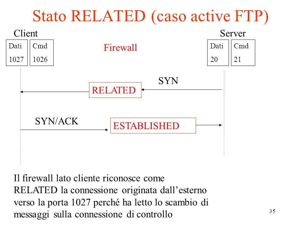 35 Stato RELATED (caso active FTP) SYN SYN/ACK Firewall RELATED ESTABLISHED Dati 1027 Cmd 1026 Server Dati 20 Cmd 21 Client Il firewall lato cliente r