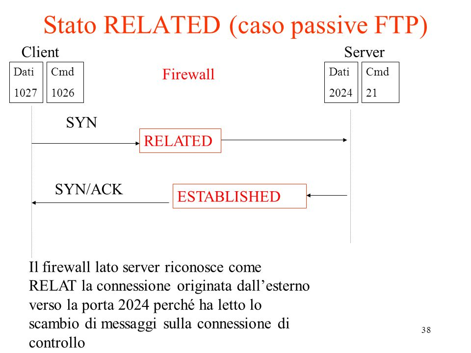 38 Stato RELATED (caso passive FTP) SYN SYN/ACK Firewall RELATED ESTABLISHED Dati 1027 Cmd 1026 Server Dati 2024 Cmd 21 Client Il firewall lato server