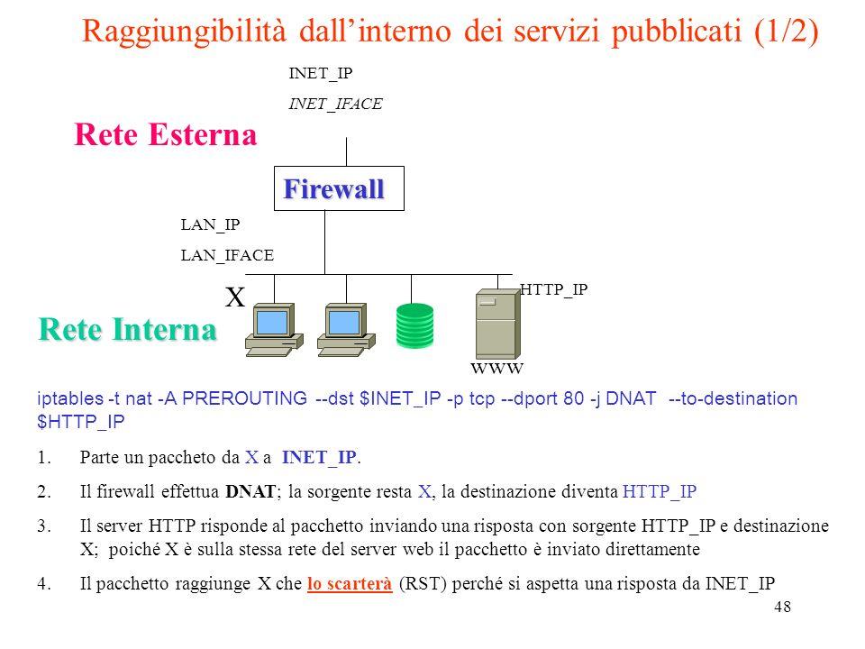 48 Raggiungibilità dallinterno dei servizi pubblicati (1/2)Firewall Rete Interna Rete Esterna www INET_IP INET_IFACE LAN_IP LAN_IFACE iptables -t nat