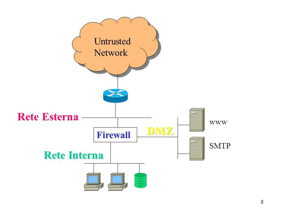 29 ESTABLISHED (traffico UDP) clientserver UDP packet Firewall NEW ESTABLISHED Timeout t1 (30s) Timeout t2 > t1 (180s) t2 CLOSED