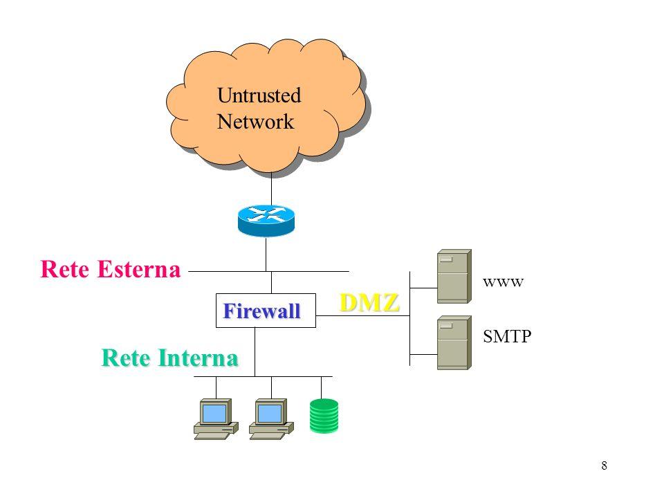 8 Untrusted Network Firewall DMZ Rete Interna Rete Esterna www SMTP