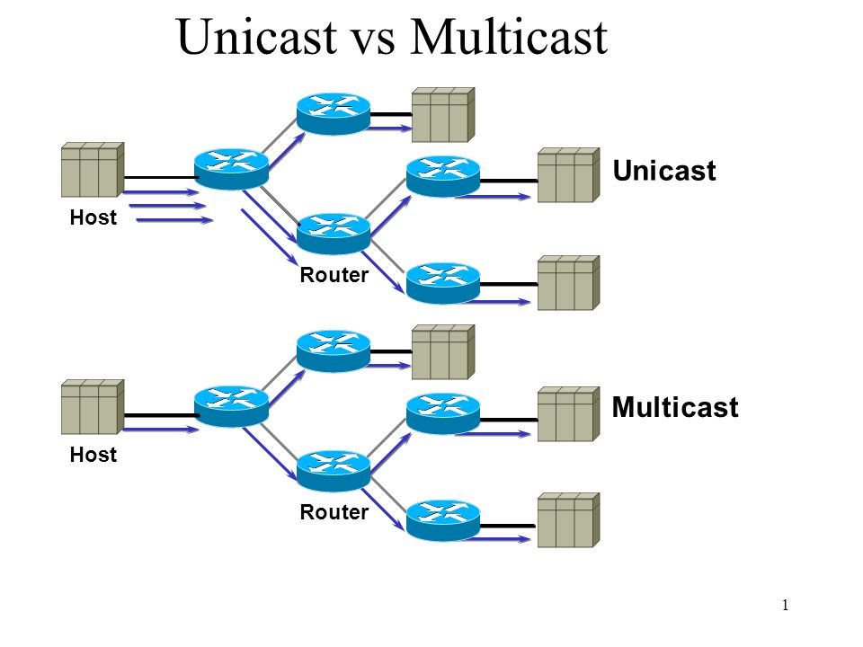 1 Unicast vs Multicast Host Router Unicast Host Router Multicast
