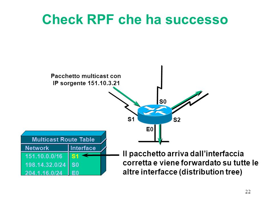 22 Check RPF che ha successo Multicast Route Table Network Interface 151.10.0.0/16S1 198.14.32.0/24S0 204.1.16.0/24E0 E0 S1 S0 S2 Il pacchetto arriva