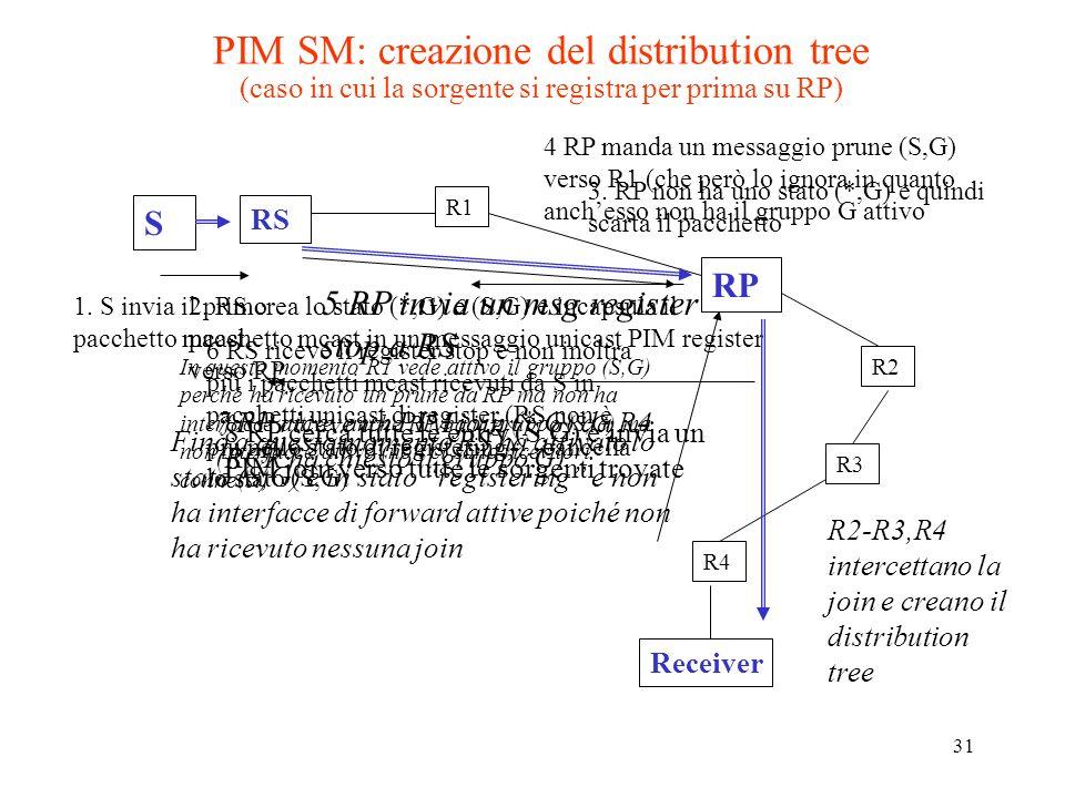 31 PIM SM: creazione del distribution tree (caso in cui la sorgente si registra per prima su RP) RS R2 RP R1 R3 R4 Receiver S 3.