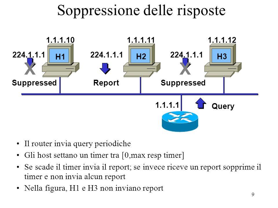 9 Soppressione delle risposte Il router invia query periodiche Gli host settano un timer tra [0,max resp timer] Se scade il timer invia il report; se invece riceve un report sopprime il timer e non invia alcun report Nella figura, H1 e H3 non inviano report Query 1.1.1.1 1.1.1.101.1.1.111.1.1.12 224.1.1.1 Report 224.1.1.1 Suppressed X 224.1.1.1 Suppressed X H1 H2 H3