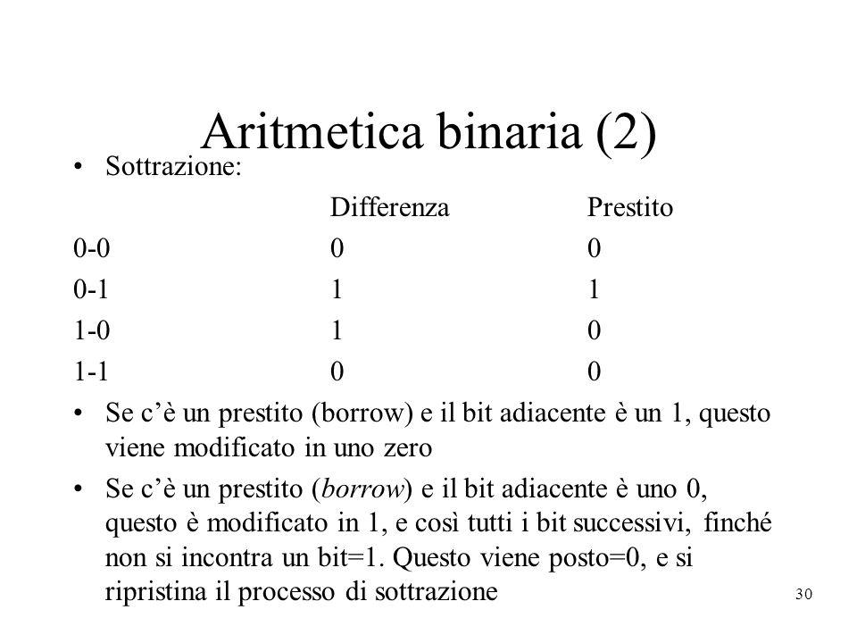 30 Aritmetica binaria (2) Sottrazione: DifferenzaPrestito 0-000 0-111 1-010 1-100 Se cè un prestito (borrow) e il bit adiacente è un 1, questo viene m