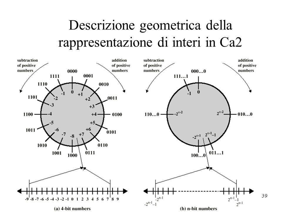 39 Descrizione geometrica della rappresentazione di interi in Ca2