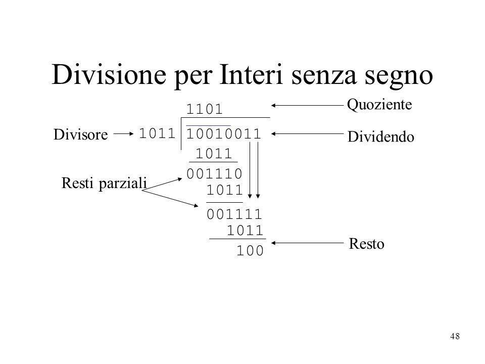 48 001111 Divisione per Interi senza segno 1011 1101 10010011 1011 001110 1011 100 Quoziente Dividendo Resto Resti parziali Divisore