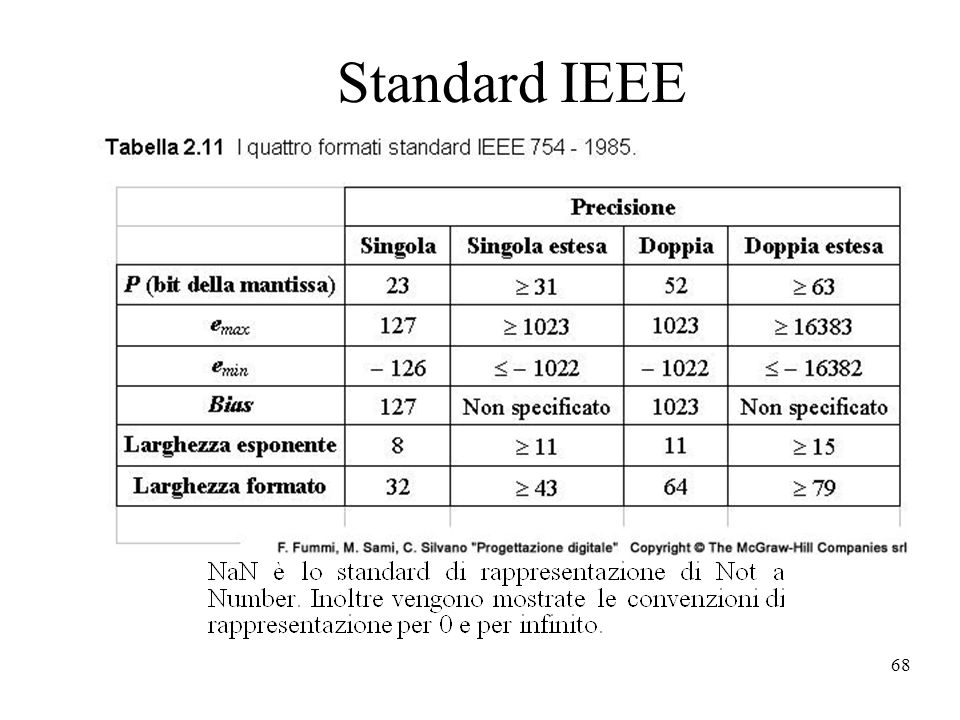 68 Standard IEEE