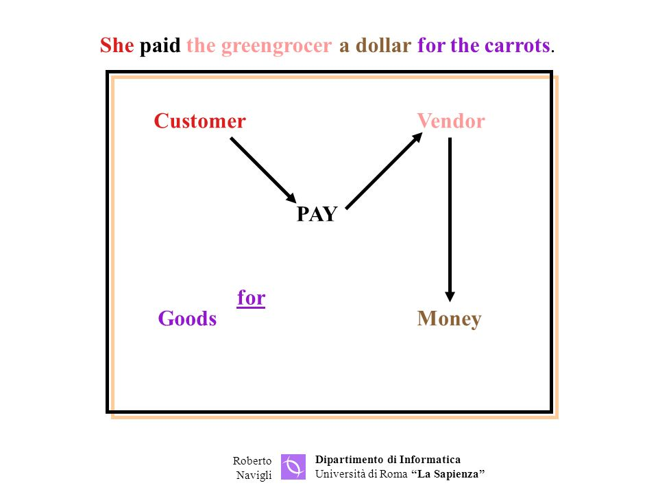 Dipartimento di Informatica Università di Roma La Sapienza Roberto Navigli CustomerVendor GoodsMoney PAY for She paid the greengrocer a dollar for the carrots.
