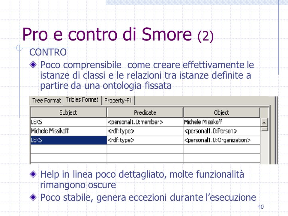 39 Pro e contro di Smore (1) PRO E necessaria una minima conoscenza della sintassi e dei termini del RDF da parte dellutente. Unico tool esaminato che